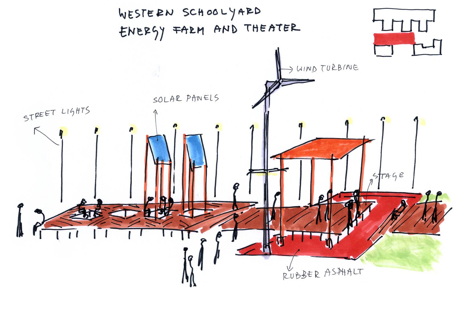 Skiss av skolgård med solpaneler och vindsnurra. Marjetica Potrc och STEALTH, Fruit and Energy Farms in a Public Square.